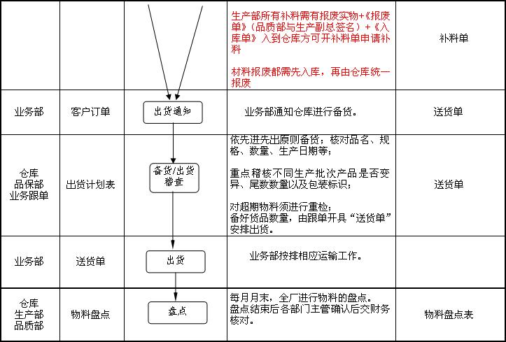 仓库管理流程