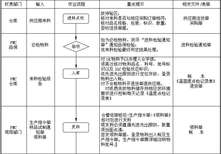 仓库管理程序流程